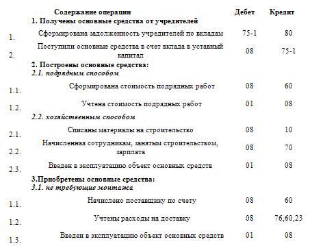 образец приказа основные средства